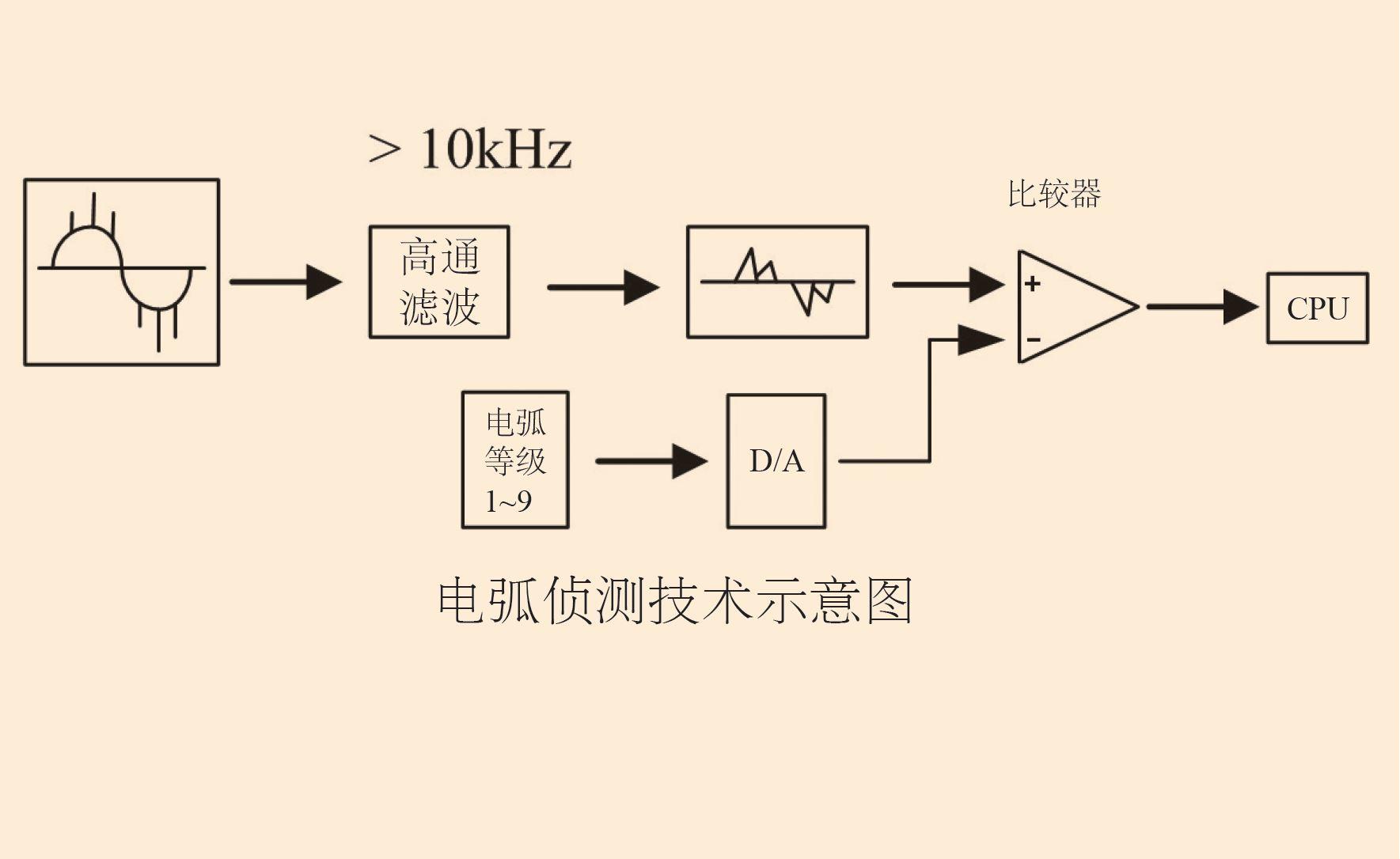 致新ZX9501S绝缘耐压测试仪,电弧侦测技术